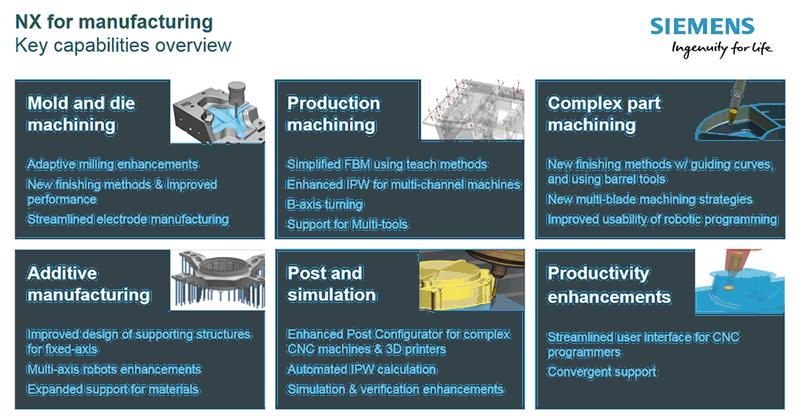 Нови възможности в последната версия на Siemens NX за вашето производство