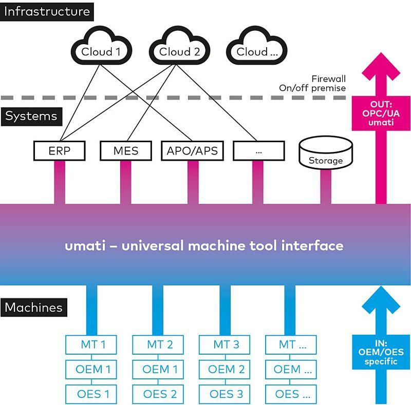 VDW създаде работна група за разработване на стандарт за универсален машинен интерфейс