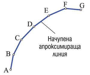 Нови функции на съвременните системи за <strong>ЦПУ</strong> при обработването на сложни контури и обемно-профилни повърхнини